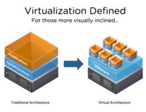 Small Business Virtualization Options to Consider